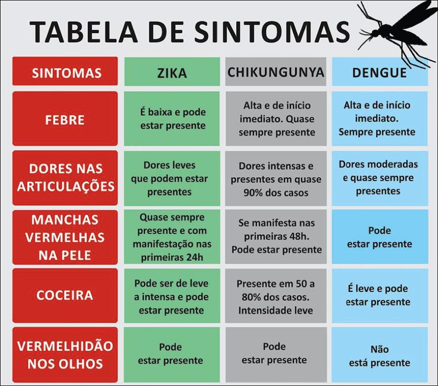 sintomas zika virus chikungunya dengue