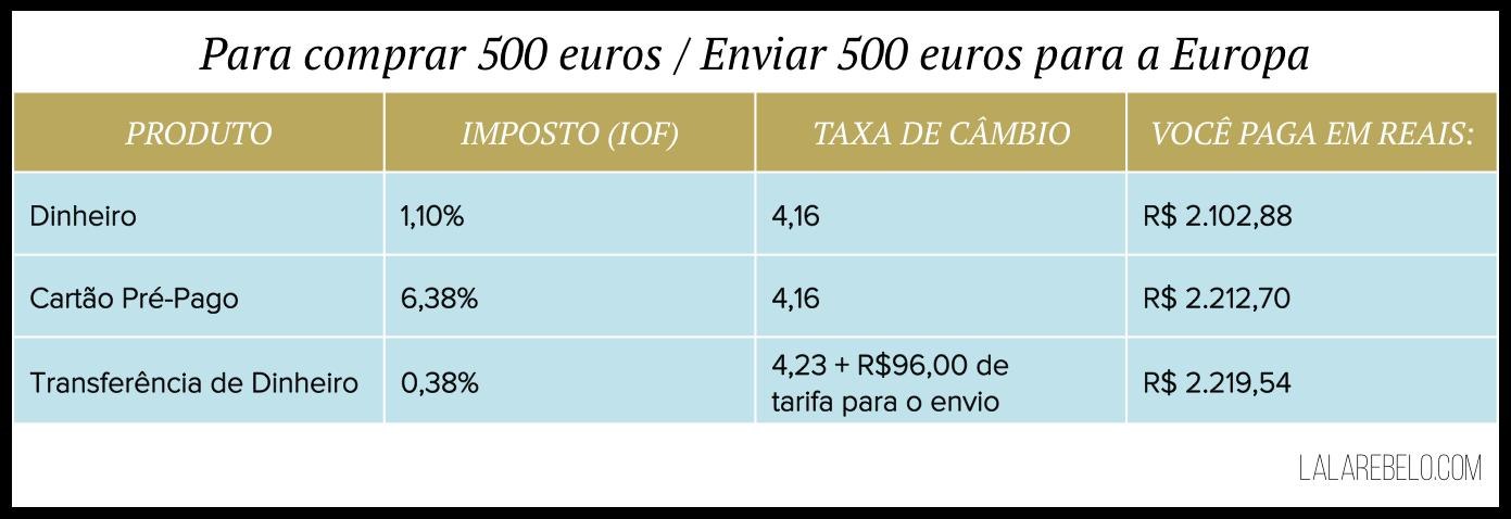 tabela-taxa-cambio-melhor-jeito-dinheiro-exterior-o-que-compensa-mais-euros