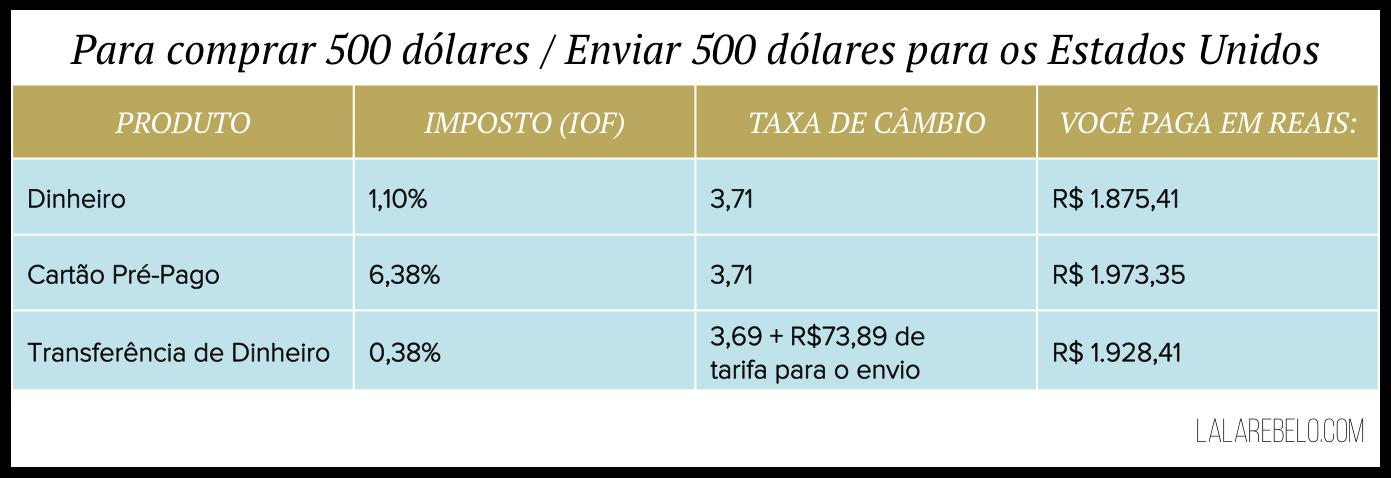tabela-taxa-cambio-melhor-jeito-dinheiro-exterior-o-que-compensa-mais