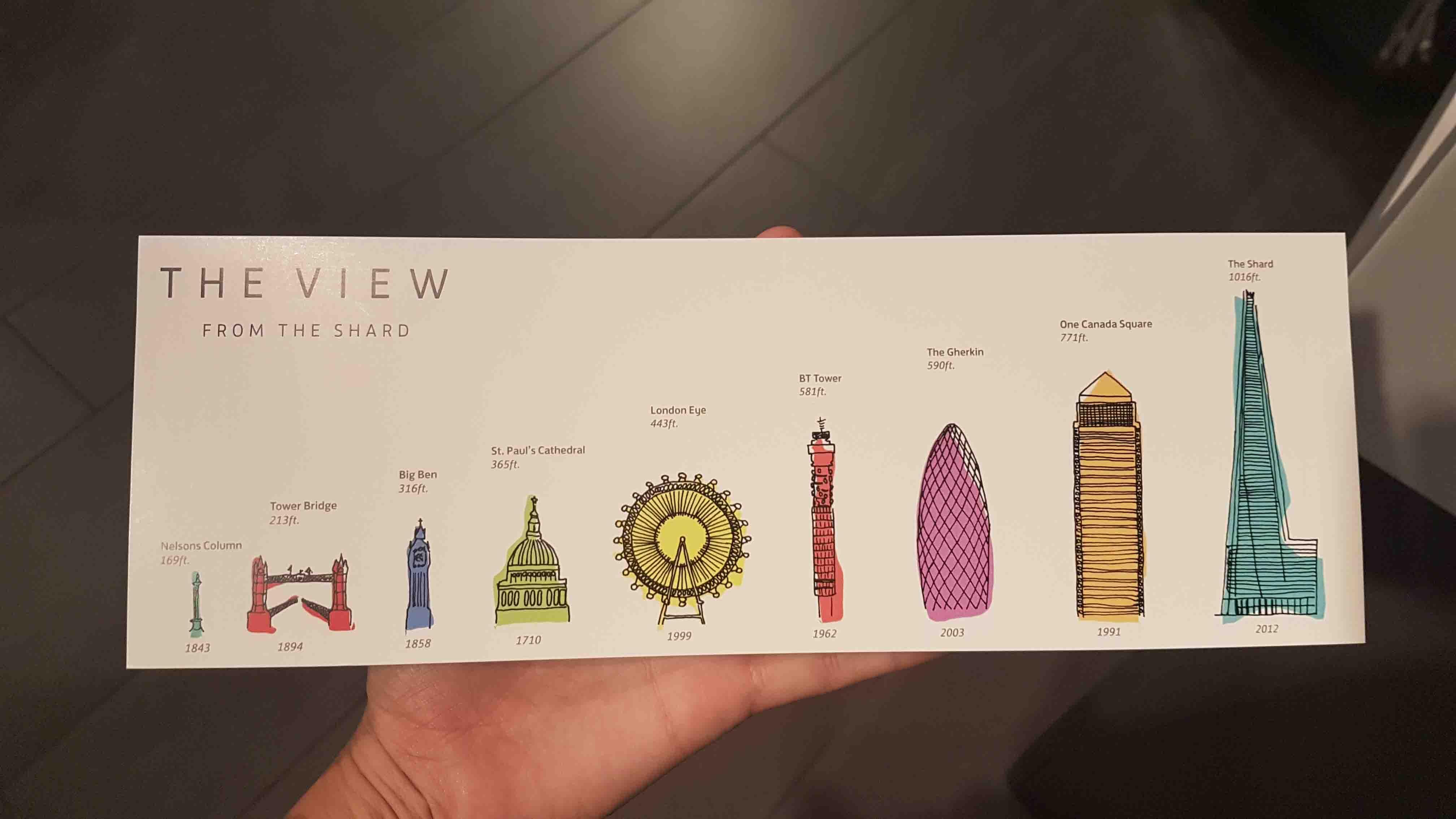Comparação do The Shard com outros monumentos de Londres