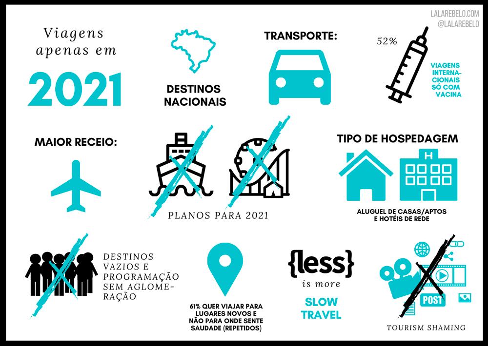 Turismo pós-covid-19 - tendências - pesquisa - comportamento do viajante - Lala Rebelo